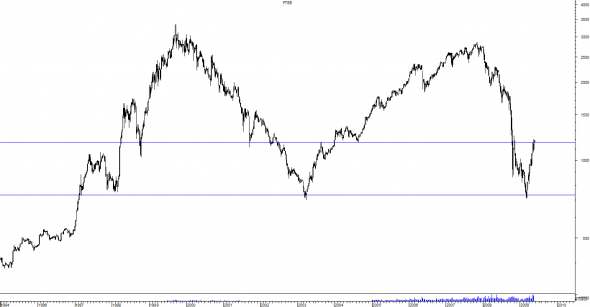 2505ftse_weekly